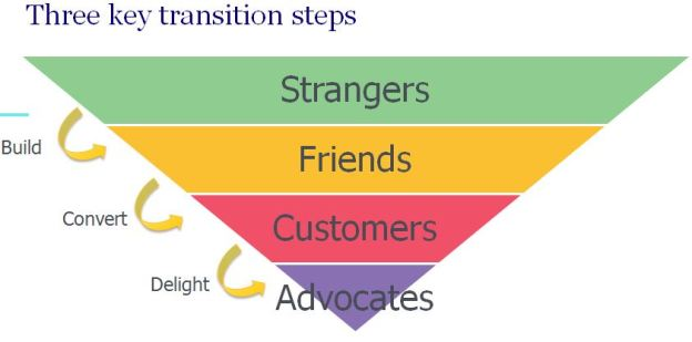 A simple funnel, with the three key transition steps